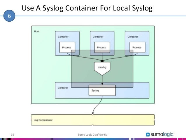 Use A Syslog Container For Local Syslog Sumo Logic Confidential36 6