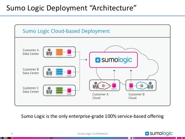 """Sumo Logic is the only enterprise-grade 100% service-based offering Sumo Logic Deployment """"Architecture"""" Sumo Logic Confid..."""