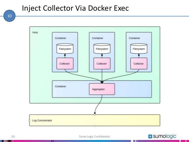 Inject Collector Via Docker Exec Sumo Logic Confidential50 10