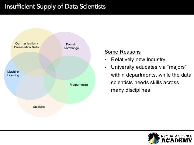 Statistics Communication / Presentation Skills Machine Learning Programming Growing Demand for Data ScientistsInsufficie...