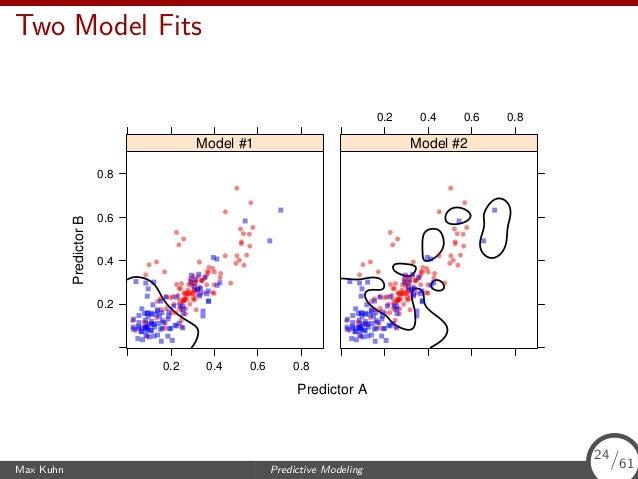 Two Model Fits Predictor A PredictorB 0.2 0.4 0.6 0.8 0.2 0.4 0.6 0.8 Model #1 0.2 0.4 0.6 0.8 Model #2 Max Kuhn Predictiv...