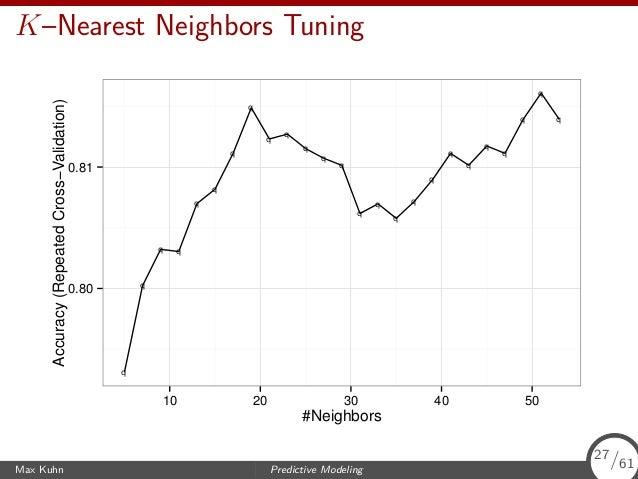 K–Nearest Neighbors Tuning q q q q q q q q q q q q q q q q q q q q q q q q q 0.80 0.81 10 20 30 40 50 #Neighbors Accuracy(...