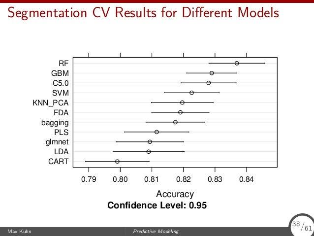 Segmentation CV Results for Different Models Confidence Level: 0.95 Accuracy CART LDA glmnet PLS bagging FDA KNN_PCA SVM C5...