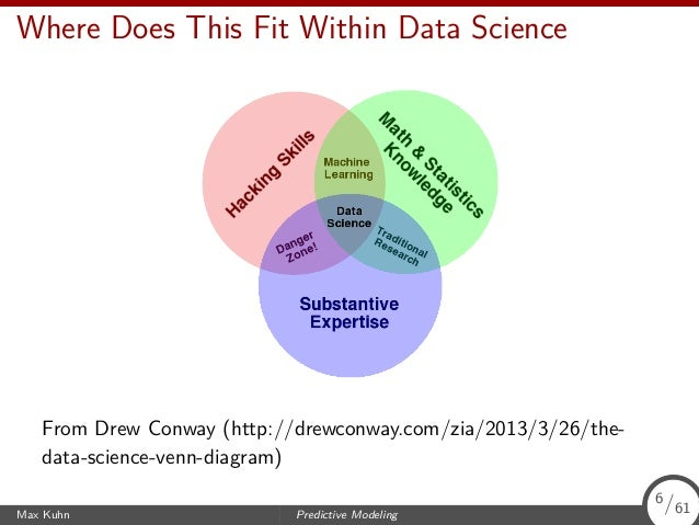Where Does This Fit Within Data Science From Drew Conway (http://drewconway.com/zia/2013/3/26/the- data-science-venn-diagr...