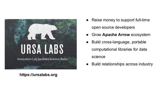 Apache Arrow -- Cross-language development platform for in-memory data Slide 3