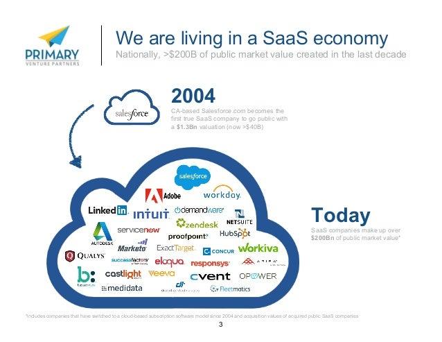 SaaS in NYC: 2015 Overview, Primary Venture Partners Slide 3