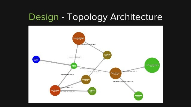 how to kill a topology storm programmatically