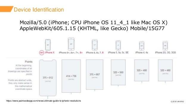©2018 AKAMAI Device Identification Mozilla/5.0 (iPhone; CPU iPhone OS 11_4_1 like Mac OS X) AppleWebKit/605.1.15 (KHTML, l...