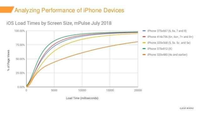 ©2018 AKAMAI Analyzing Performance of iPhone Devices