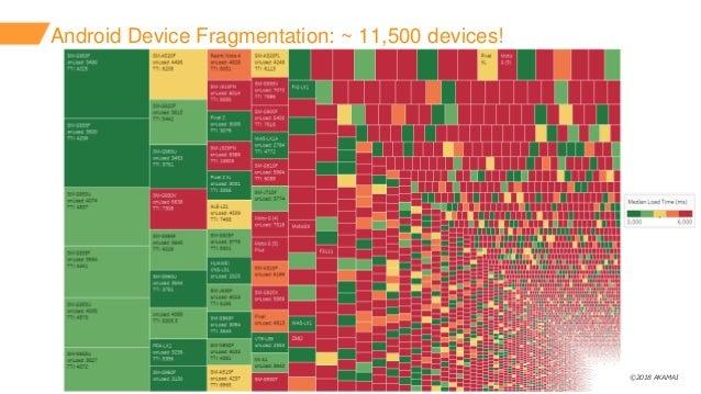 ©2018 AKAMAI Android Device Fragmentation: ~ 11,500 devices!