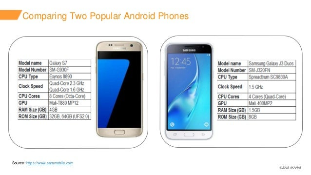©2018 AKAMAI Comparing Two Popular Android Phones Source: https://www.sammobile.com