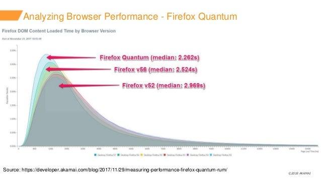 ©2018 AKAMAI Analyzing Browser Performance - Firefox Quantum Source: https://developer.akamai.com/blog/2017/11/29/measurin...