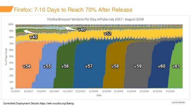 ©2018 AKAMAI Firefox: 7-10 Days to Reach 70% After Release Controlled Deployment Details https://wiki.mozilla.org/Balrog
