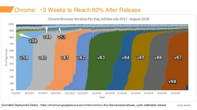©2018 AKAMAI Chrome: ~3 Weeks to Reach 80% After Release Controlled Deployment Details - https://chromium.googlesource.com...