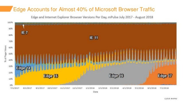 ©2018 AKAMAI Edge Accounts for Almost 40% of Microsoft Browser Traffic