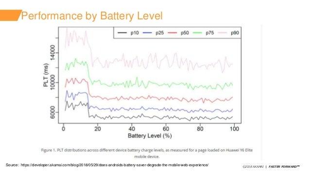 ©2018 AKAMAI   FASTER FORWARDTM Performance by Battery Level Source: https://developer.akamai.com/blog/2018/05/29/does-and...