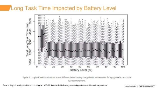 ©2018 AKAMAI   FASTER FORWARDTM Long Task Time Impacted by Battery Level Source: https://developer.akamai.com/blog/2018/05...