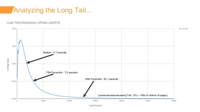 ©2018 AKAMAI   FASTER FORWARDTM Analyzing the Long Tail… Median - 3.7 seconds 75th Percentile - 7.5 seconds 95th Percentil...