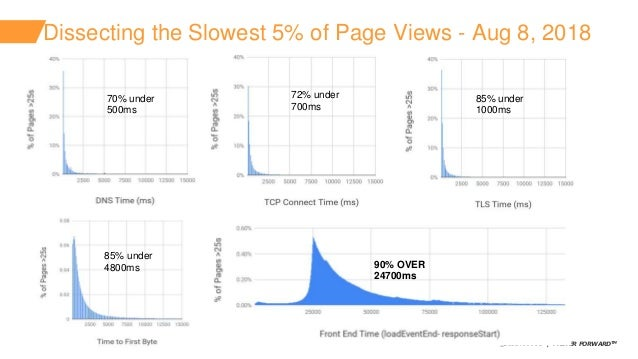 ©2018 AKAMAI   FASTER FORWARDTM Dissecting the Slowest 5% of Page Views - Aug 8, 2018 70% under 500ms 72% under 700ms 85% ...