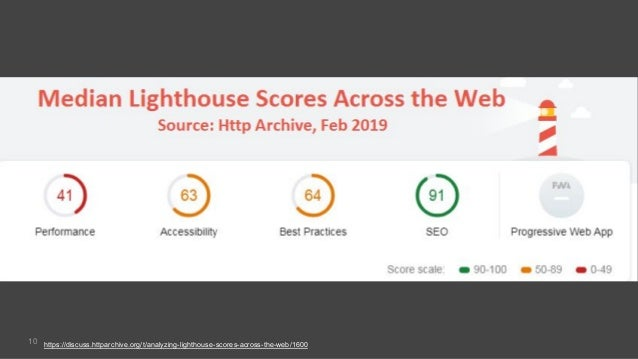10 https://discuss.httparchive.org/t/analyzing-lighthouse-scores-across-the-web/1600