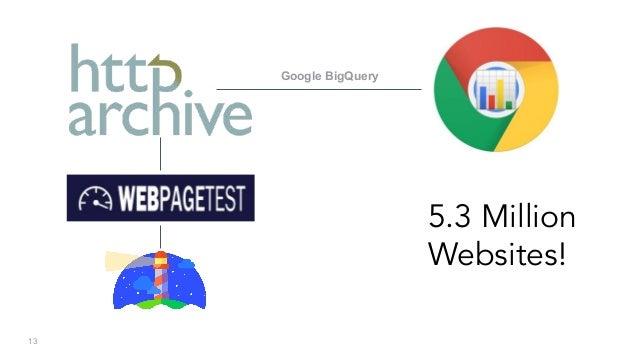 13 Google BigQuery 5.3 Million Websites!