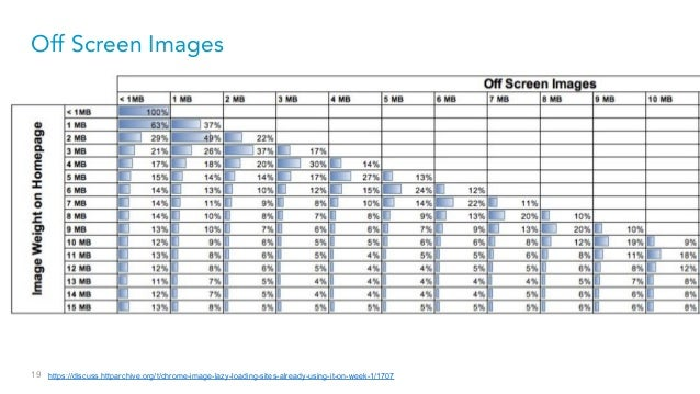 19 Off Screen Images https://discuss.httparchive.org/t/chrome-image-lazy-loading-sites-already-using-it-on-week-1/1707