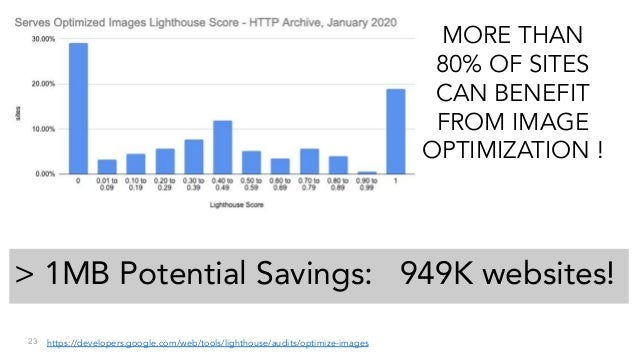 23 MORE THAN 80% OF SITES CAN BENEFIT FROM IMAGE OPTIMIZATION ! > 1MB Potential Savings: 949K websites! https://developers...