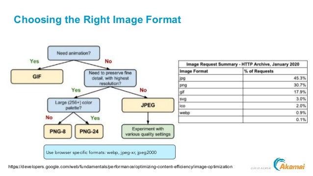 24 ©2018 AKAMAI Choosing the Right Image Format https://developers.google.com/web/fundamentals/performance/optimizing-cont...