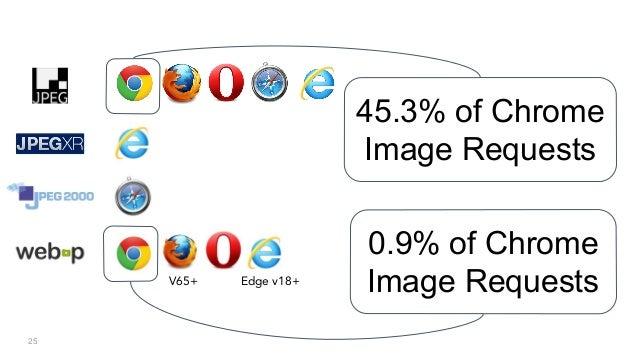 25 V65+ Edge v18+ 0.9% of Chrome Image Requests 45.3% of Chrome Image Requests