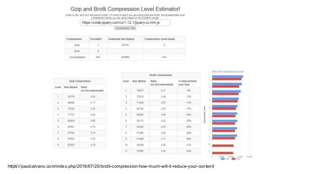 31https://paulcalvano.com/index.php/2018/07/25/brotli-compression-how-much-will-it-reduce-your-content/