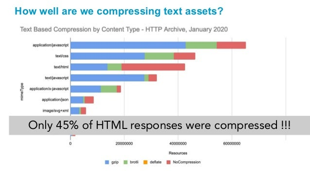 How well are we compressing text assets? Only 45% of HTML responses were compressed !!!