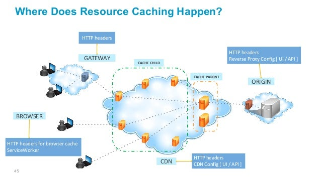 45 Where Does Resource Caching Happen? CACHE PARENT CACHE CHILD ORIGIN CDN BROWSER GATEWAY HTTP headers for browser cache ...