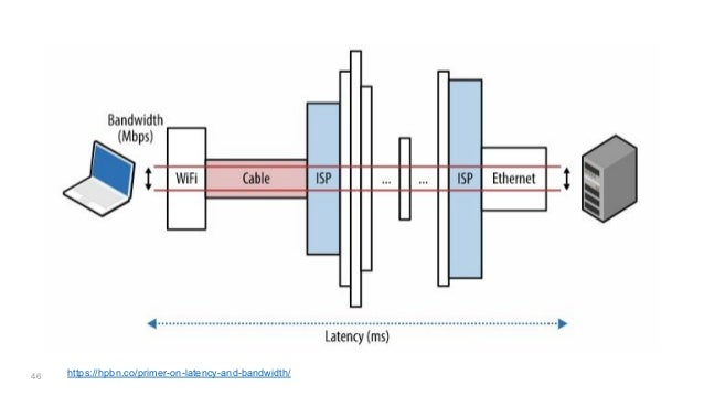 46 https://hpbn.co/primer-on-latency-and-bandwidth/