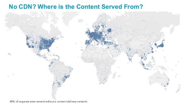 47 No CDN? Where is the Content Served From? 48% of requests were served without a content delivery network.