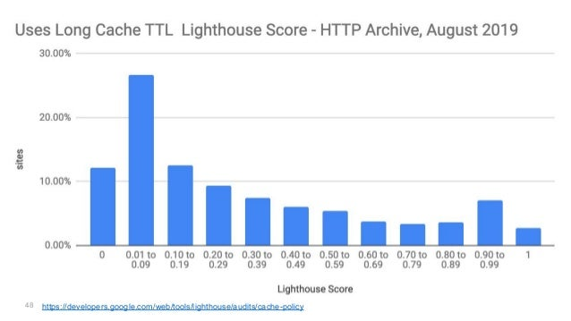 48 https://developers.google.com/web/tools/lighthouse/audits/cache-policy