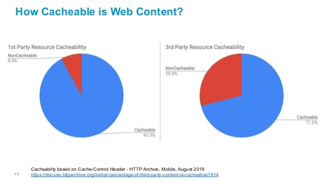 49 Cacheabilty based on Cache-Control Header - HTTP Archive, Mobile, August 2019 https://discuss.httparchive.org/t/what-pe...