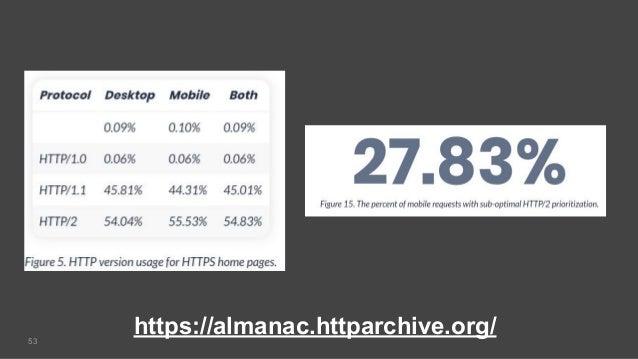 53 https://almanac.httparchive.org/