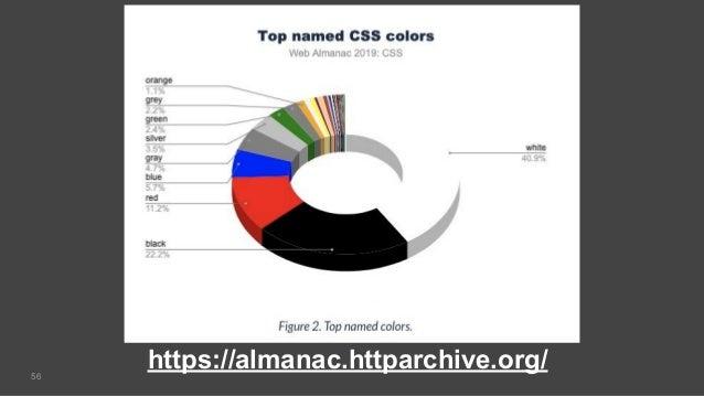 56 https://almanac.httparchive.org/