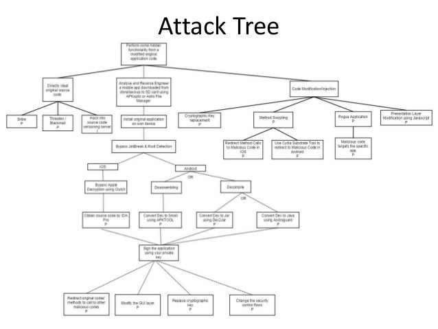 analysis of attack tree process Contact us markov analysis markov analysis provides a means of  although a true markovian process would only  performing the attack tree analysis.
