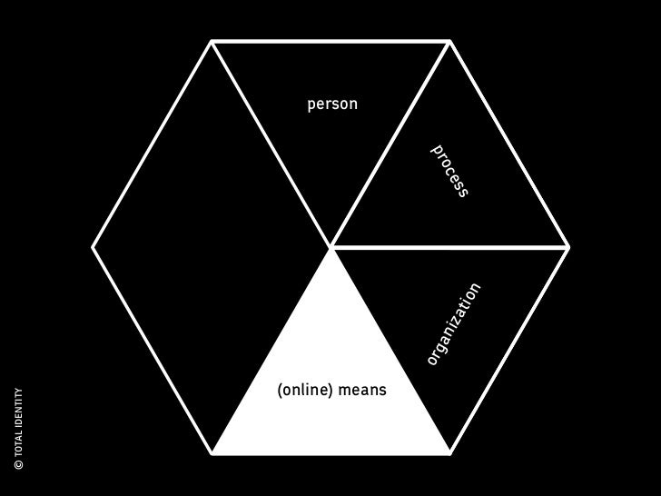 © TOTAL IDENTITY                                                        person             (online) means                 ...