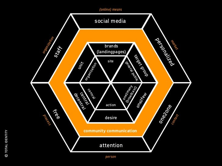 (online) means                                                          social media                                      ...