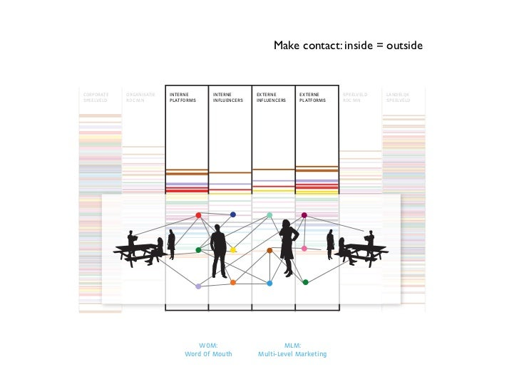 Create an overview for yourself    CORPORATE           ORGANISATIE                             INTERNE                    ...
