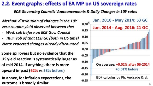 us vs eu monetary policy The difference between the us and europe in 5 (more) graphs  easier it is to  maintain a given monetary policy stance for the entire union.