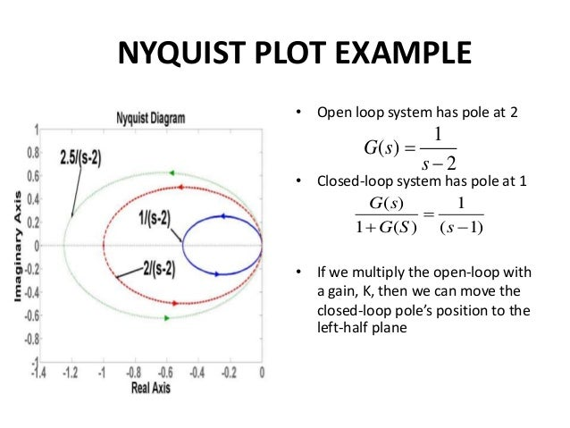 Nyquist And Polar Plot 118 Amp 117
