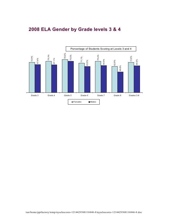 2008 ELA Gender by Grade levels 3 & 4                                                 Percentage of Students Scoring at Le...