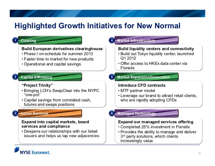 Highlighted Growth Initiatives for New Normal1   Clearing                                      4   Market Infrastructure  ...