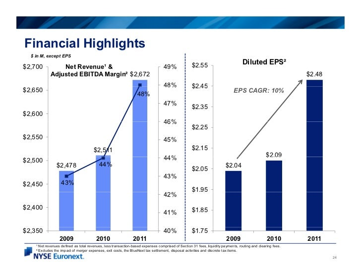 Financial Highlights  $ in M, except EPS                                                                                  ...