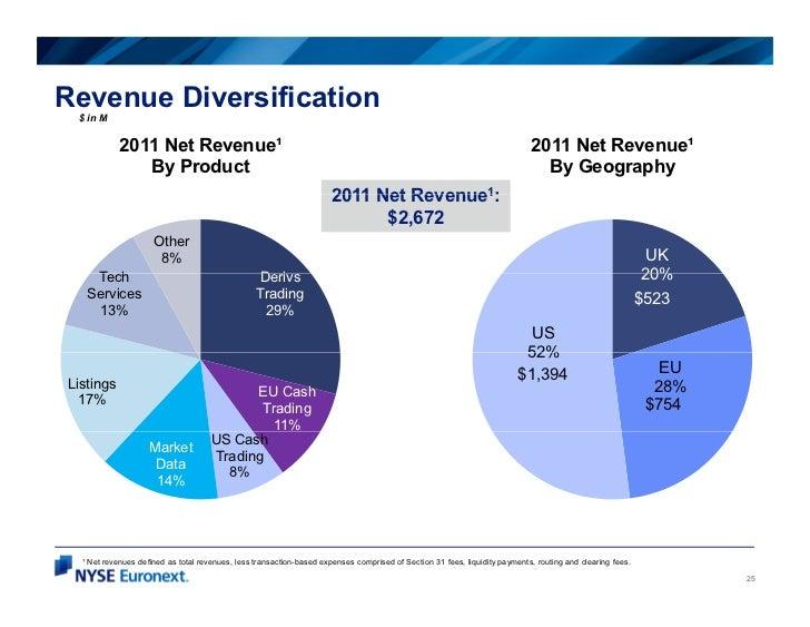 Revenue Diversification $ in M            2011 Net Revenue¹                                                               ...
