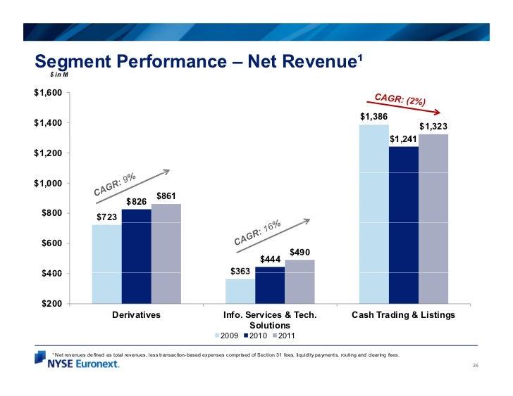 Segment Performance – Net Revenue¹   $ in M$1,600                                                                         ...