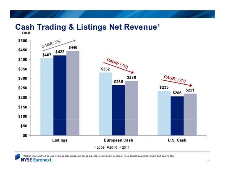 Cash Trading & Listings Net Revenue¹ $ in M$500                                              $446$450                     ...